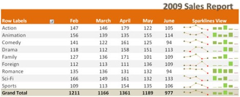 Sparklines в Excel 2010