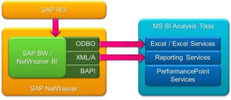Прямое подключение к SAP NetWeaver BI