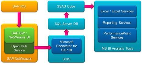 Извлечение данных из SAP NetWeaver BI