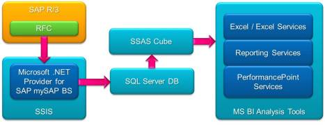 Извлечение данных из SAP R/3