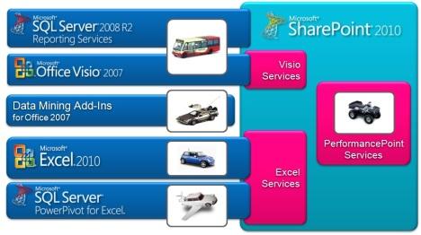 Рис. 1. Пользовательские инструменты анализа данных Microsoft BI 2010
