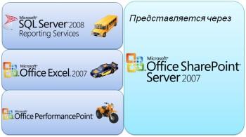 Рис. 2. Пользовательские инструменты анализа данных Microsoft BI 2008 (аналогия Aj Mee)