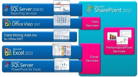 Инструменты анализа данных в Microsoft BI