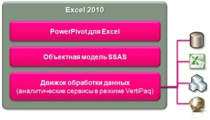 Архитектура PowerPivot для Excel