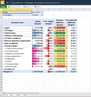 Отчет Excel 2010 на портале SharePoint 2010