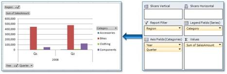 Создание сводных диаграмм с помощью PivotCharts