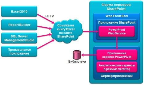 Последовательность выполнения запроса к данным PowerPivot из клиентских приложений