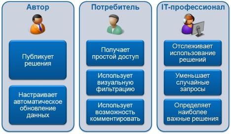 Задачи, выполняемые сотрудниками при использовании PowerPivot для SharePoint