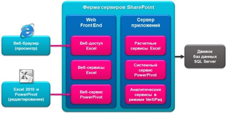 Компоненты и инструменты PowerPivot для SharePoint