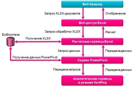 Последовательность выполнения запроса к данным PowerPivot