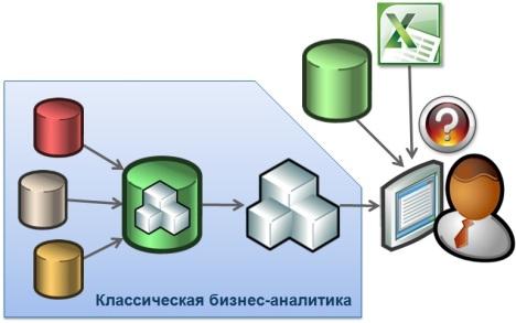 Классическая бизнес-аналитики и задача подключения новых данных