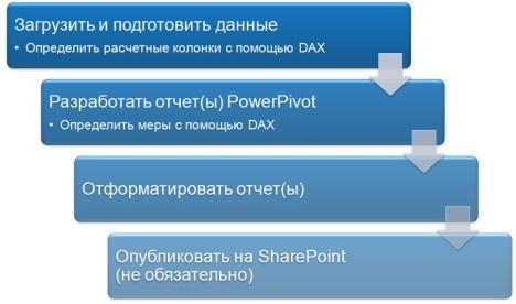 Процесс работы с PowerPivot