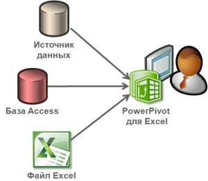 Оперативное подключение данных для анализа с помощью PowerPivot для Excel
