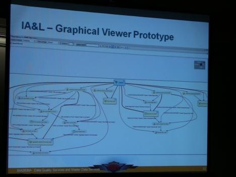 Графический прототип просмотра зависимостей в SQL Server «Denali» Master Data Services