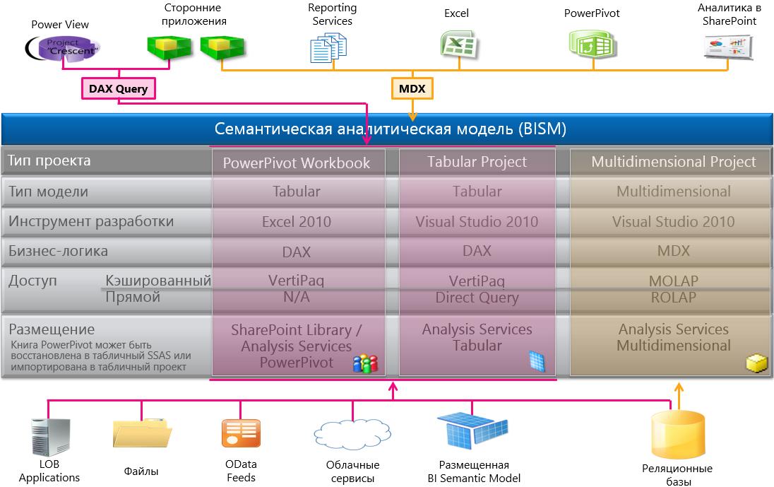DAX in Tabular Models  Microsoft Docs