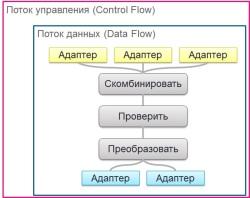 Поток данных в составе потока управления интеграционного проекта. Источник - Microsoft