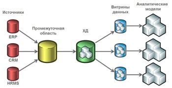 Классический вариант загрузки данных в ХД, формирования витрин и аналитических моделей