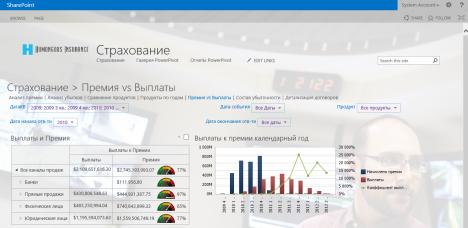 Пример информационной панели анализа страховых премий и выплат. Источник: Витасофт, Microsoft Technology Center