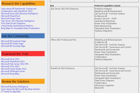 BI Solutions Builder. Третий шаг – просмотр сгенерированного отчета. Источник: www.bisolutionbuilder.com