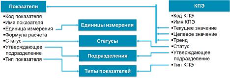 Модель каталога показателей