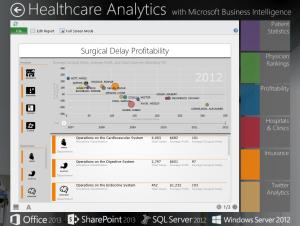 Прибыльность и задержки в проведении хирургических операций. Источник: Microsoft