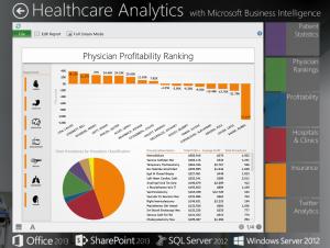 Рейтинг прибыльности врачей. Источник: Microsoft