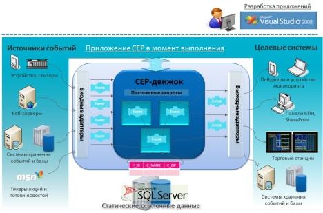 cep_platform