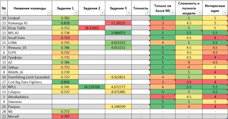 hakathon-results