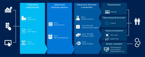 Продукты и возможности в составе Cortana Analytics Suite
