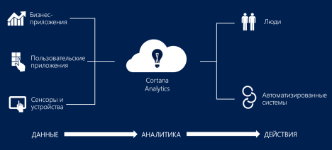 Cortana Analytics Suite Goal